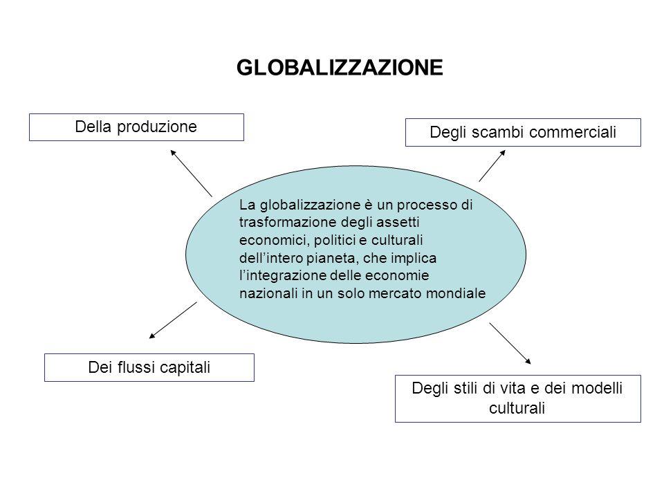 GLOBALIZZAZIONE Della produzione Degli scambi commerciali Dei flussi capitali Degli stili di vita e dei modelli culturali La globalizzazione è un proc