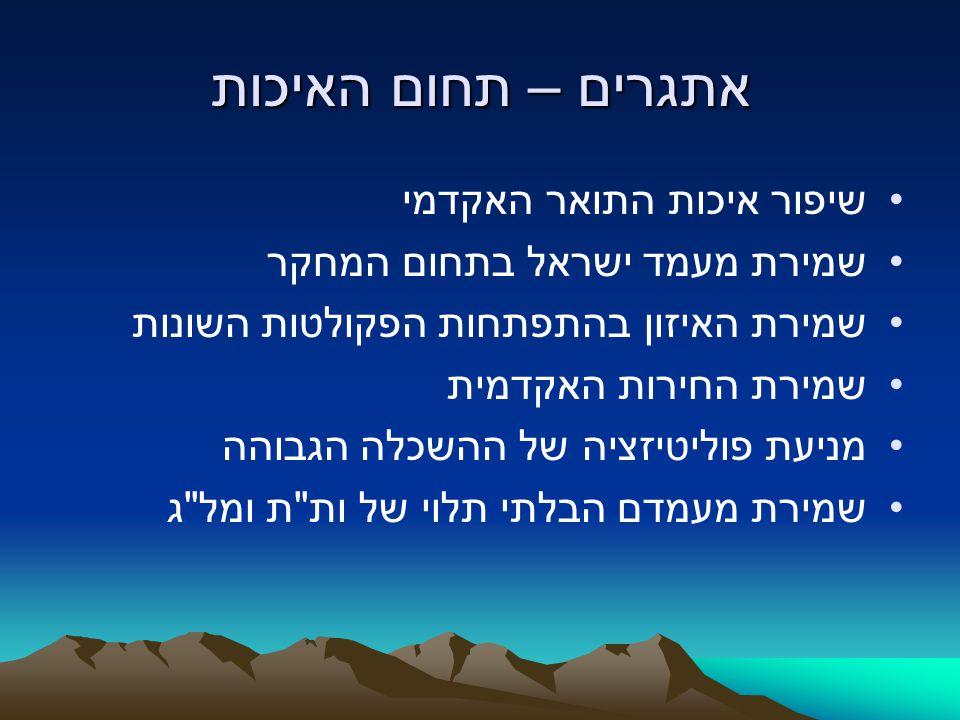 אתגרים – תחום האיכות שיפור איכות התואר האקדמי שמירת מעמד ישראל בתחום המחקר שמירת האיזון בהתפתחות הפקולטות השונות שמירת החירות האקדמית מניעת פוליטיזציה
