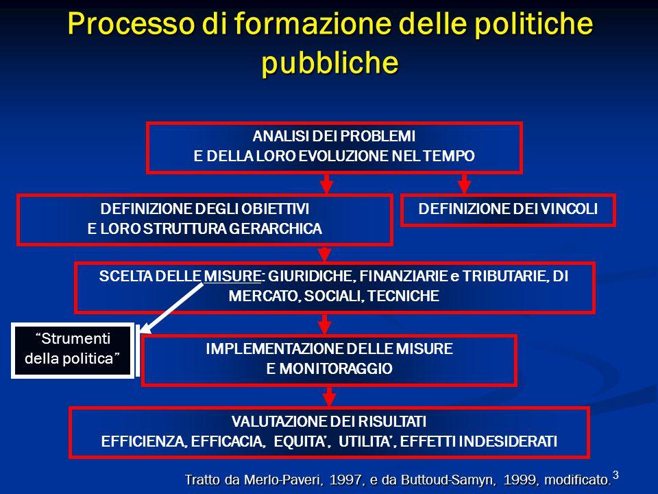 3 Processo di formazione delle politiche pubbliche Tratto da Merlo-Paveri, 1997, e da Buttoud-Samyn, 1999, modificato.