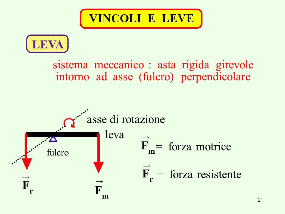 2 leva fulcro F m F r F m = forza motrice = forza resistente F r asse di rotazione     LEVA sistema meccanico : asta rigida girevole intorno ad asse (fulcro) perpendicolare