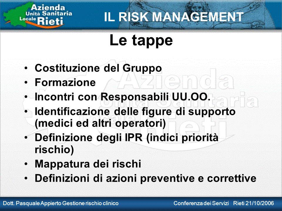 IL RISK MANAGEMENT Dott. Pasquale Appierto Gestione rischio clinico Conferenza dei Servizi Rieti 21/10/2006 Le tappe Costituzione del Gruppo Formazion