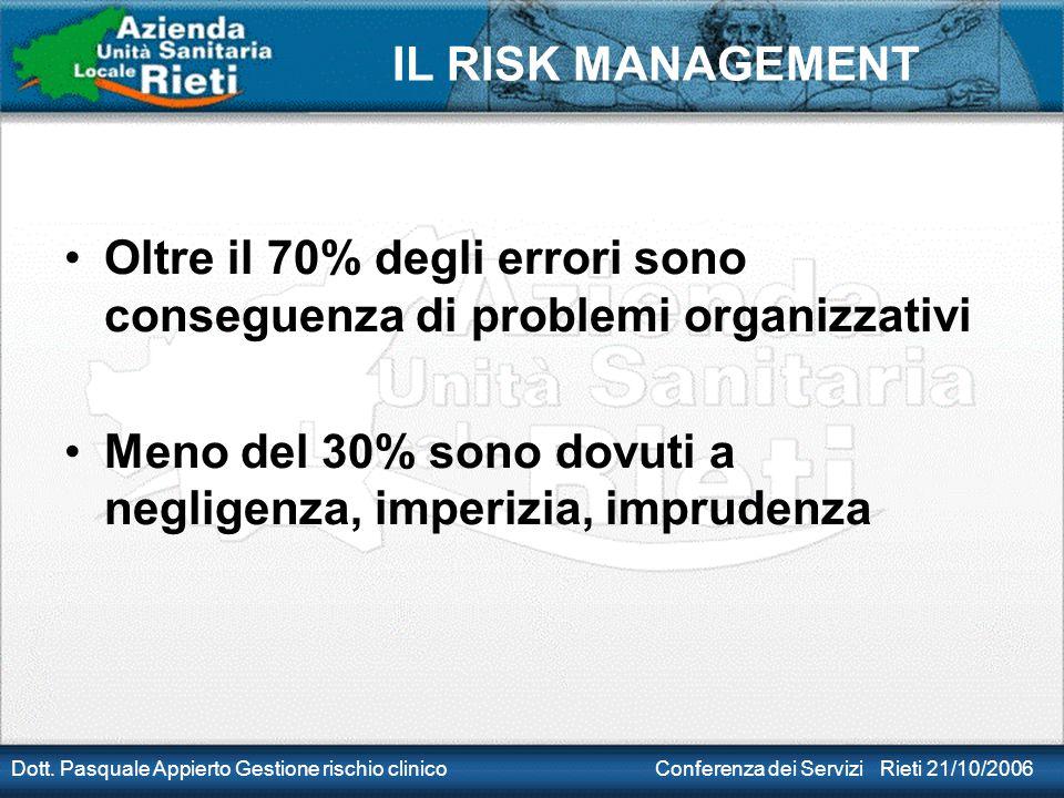 IL RISK MANAGEMENT Dott. Pasquale Appierto Gestione rischio clinico Conferenza dei Servizi Rieti 21/10/2006 Oltre il 70% degli errori sono conseguenza