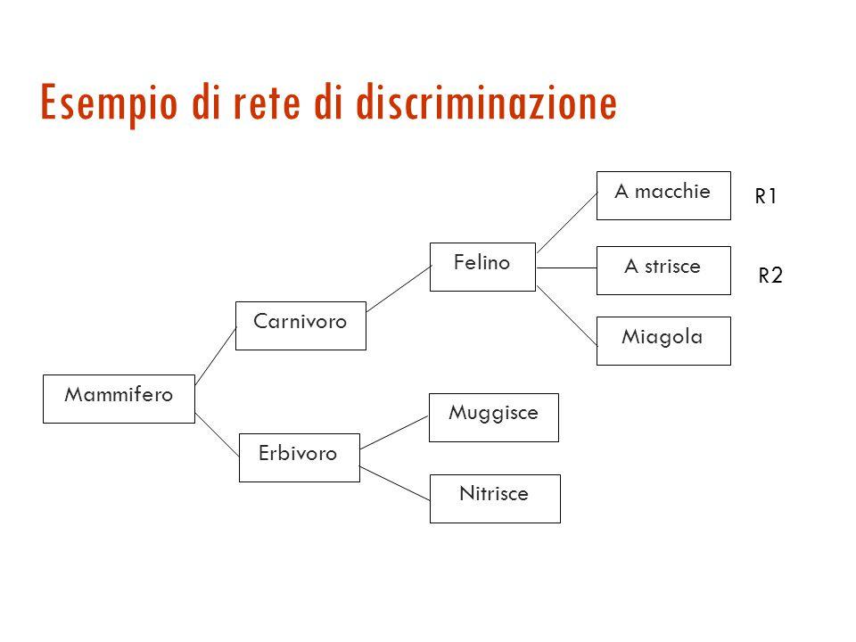 Ottimizzazioni: rete di discriminazione Assunzione 1: regole diverse possono condividere molte delle precondizioni. Esempio: R1: (Mammifero ?x) (Felin