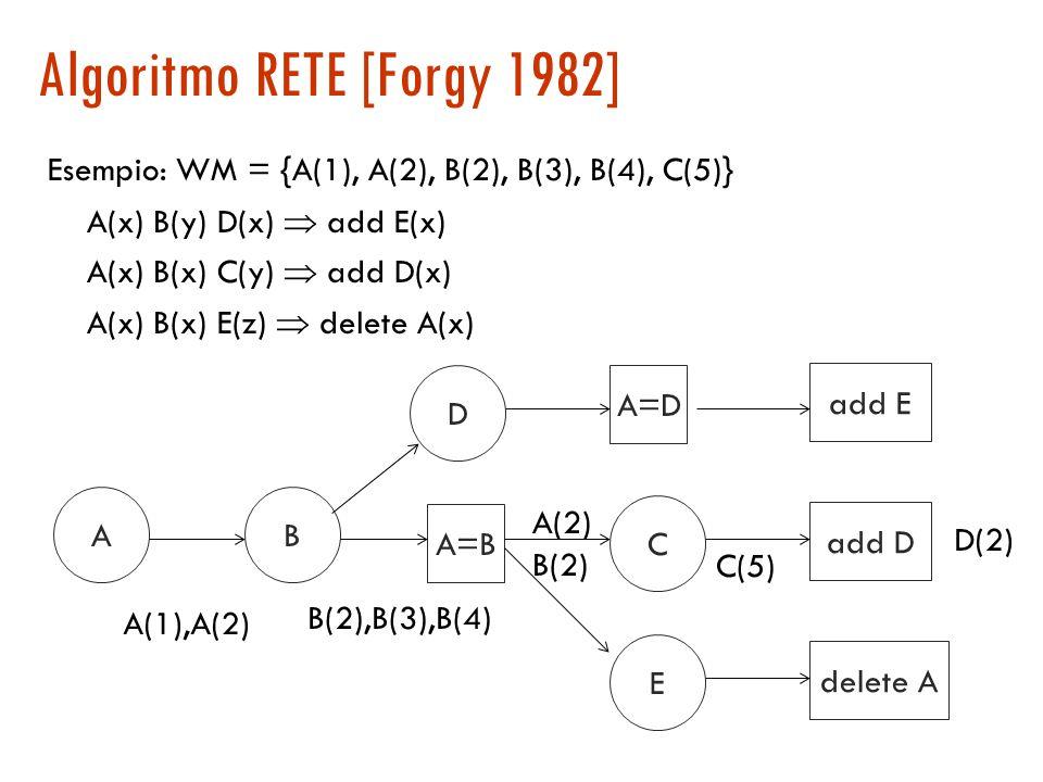 Ottimizzazioni: calcolo incrementale Assunzione 2: l'applicazione di una regola influenza solo pochi elementi dello stato e quindi l'insieme delle reg