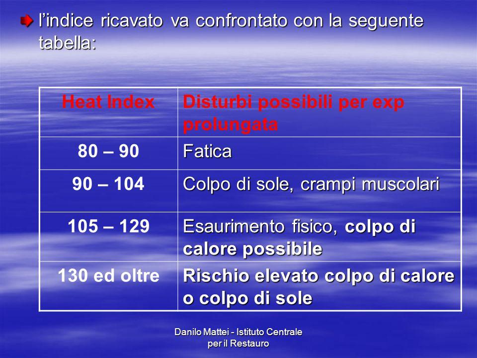 Danilo Mattei - Istituto Centrale per il Restauro l'indice ricavato va confrontato con la seguente tabella: Heat IndexDisturbi possibili per exp prolu