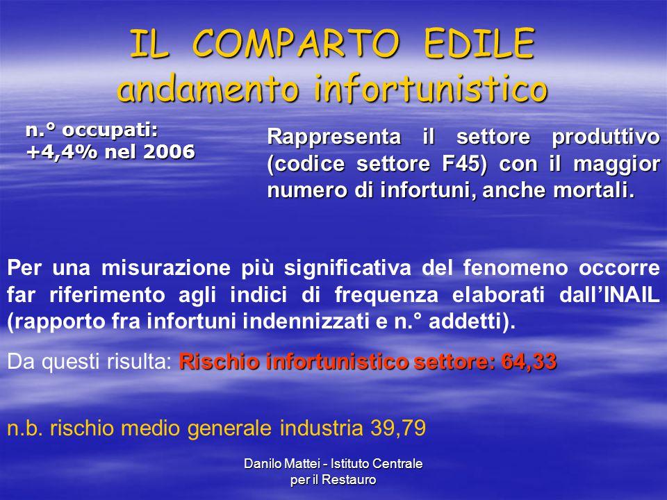 Danilo Mattei - Istituto Centrale per il Restauro IL COMPARTO EDILE andamento infortunistico n.° occupati: +4,4% nel 2006 Rappresenta il settore produ
