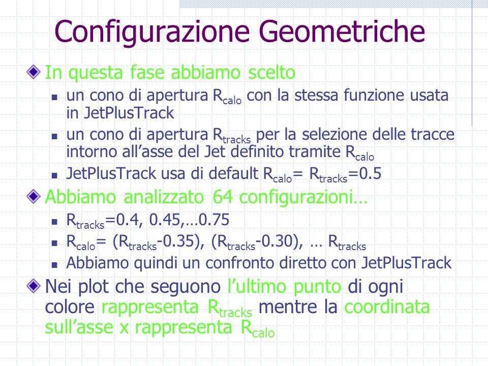 Configurazione Geometriche In questa fase abbiamo scelto un cono di apertura R calo con la stessa funzione usata in JetPlusTrack un cono di apertura R tracks per la selezione delle tracce intorno all'asse del Jet definito tramite R calo JetPlusTrack usa di default R calo = R tracks =0.5 Abbiamo analizzato 64 configurazioni… R tracks =0.4, 0.45,…0.75 R calo = (R tracks -0.35), (R tracks -0.30), … R tracks Abbiamo quindi un confronto diretto con JetPlusTrack Nei plot che seguono l'ultimo punto di ogni colore rappresenta R tracks mentre la coordinata sull'asse x rappresenta R calo