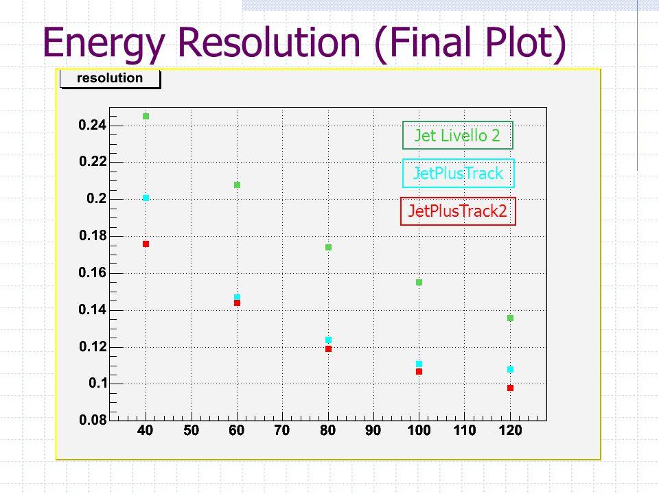 Energy Resolution (Final Plot) JetPlusTrack Jet Livello 2 JetPlusTrack2