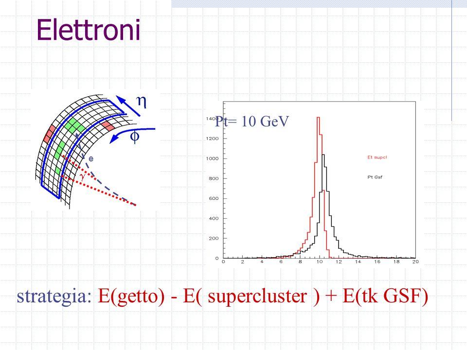 Muoni strategia: E(getto) - E( calo cluster ) + E(Tracks tk-mu ) 3 * 3 Ecal 1 + 1 Hcal Deposito di energia in HCAL Muoni nei getti di b Eta Phi E(calo) Etk