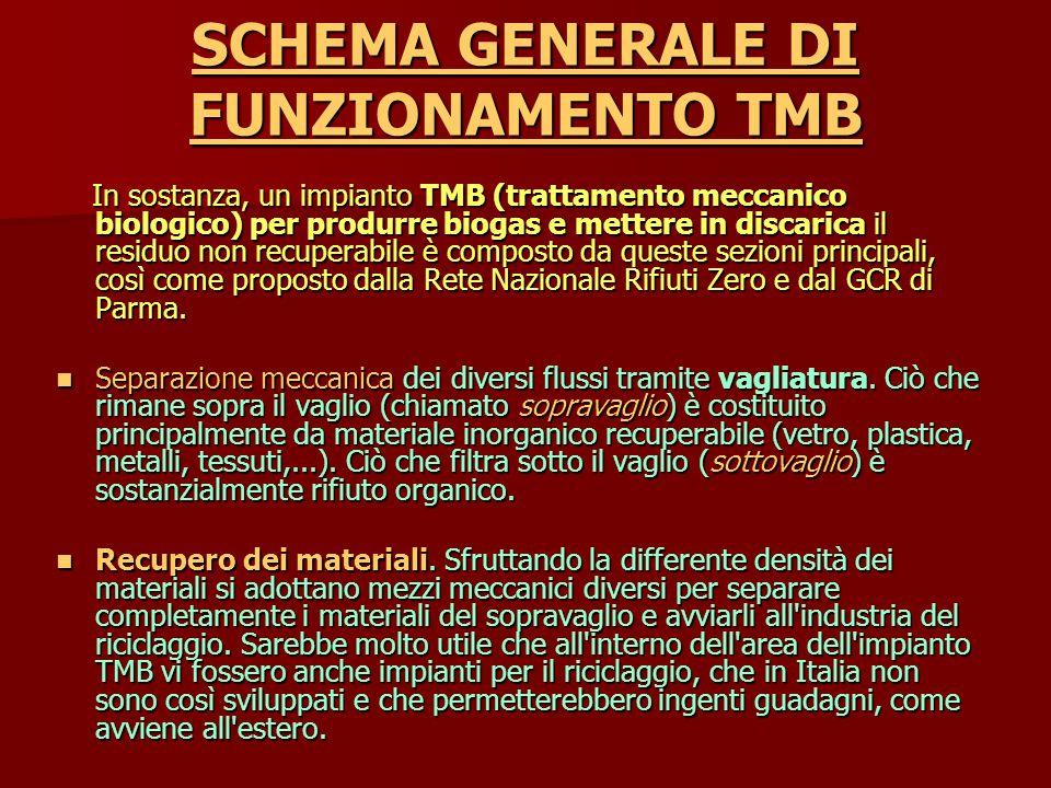 SCHEMA GENERALE DI FUNZIONAMENTO TMB In sostanza, un impianto TMB (trattamento meccanico biologico) per produrre biogas e mettere in discarica il residuo non recuperabile è composto da queste sezioni principali, così come proposto dalla Rete Nazionale Rifiuti Zero e dal GCR di Parma.