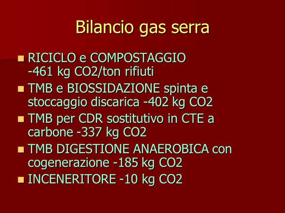 Bilancio gas serra RICICLO e COMPOSTAGGIO -461 kg CO2/ton rifiuti RICICLO e COMPOSTAGGIO -461 kg CO2/ton rifiuti TMB e BIOSSIDAZIONE spinta e stoccaggio discarica -402 kg CO2 TMB e BIOSSIDAZIONE spinta e stoccaggio discarica -402 kg CO2 TMB per CDR sostitutivo in CTE a carbone -337 kg CO2 TMB per CDR sostitutivo in CTE a carbone -337 kg CO2 TMB DIGESTIONE ANAEROBICA con cogenerazione -185 kg CO2 TMB DIGESTIONE ANAEROBICA con cogenerazione -185 kg CO2 INCENERITORE -10 kg CO2 INCENERITORE -10 kg CO2