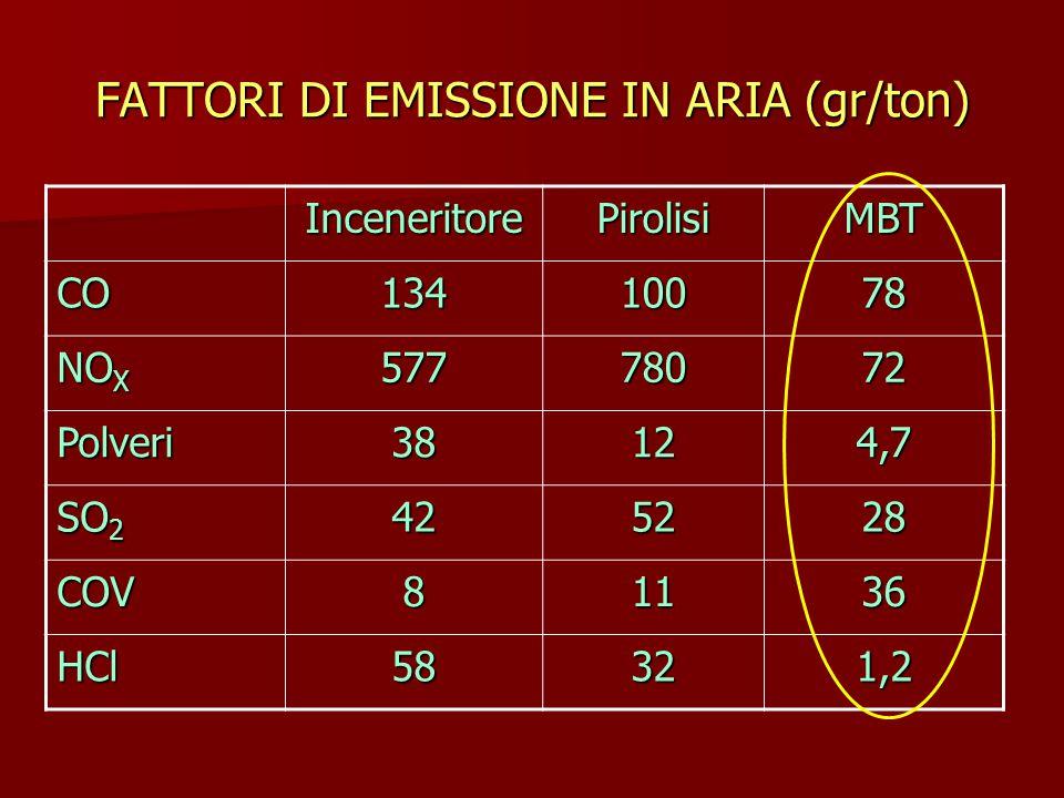 FATTORI DI EMISSIONE IN ARIA (gr/ton) InceneritorePirolisiMBT CO13410078 NO X 57778072 Polveri38124,7 SO 2 425228 COV81136 HCl58321,2