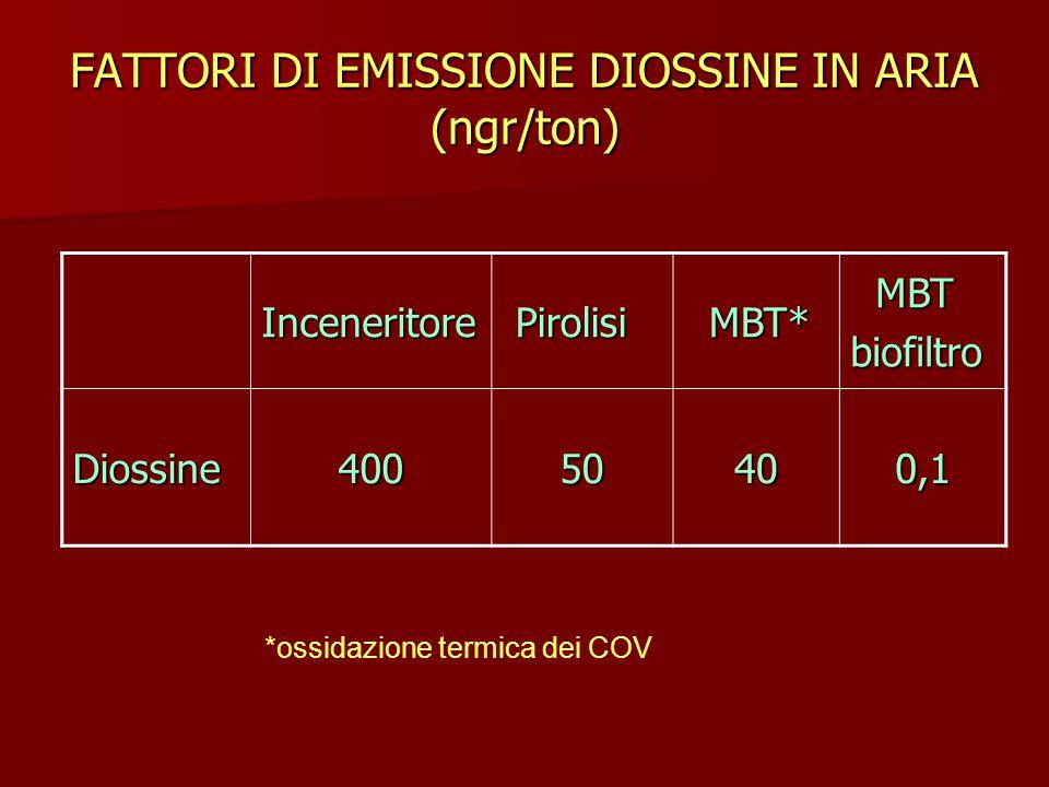 FATTORI DI EMISSIONE DIOSSINE IN ARIA (ngr/ton) Inceneritore Pirolisi Pirolisi MBT* MBT* MBT MBTbiofiltro Diossine40050400,1 *ossidazione termica dei COV