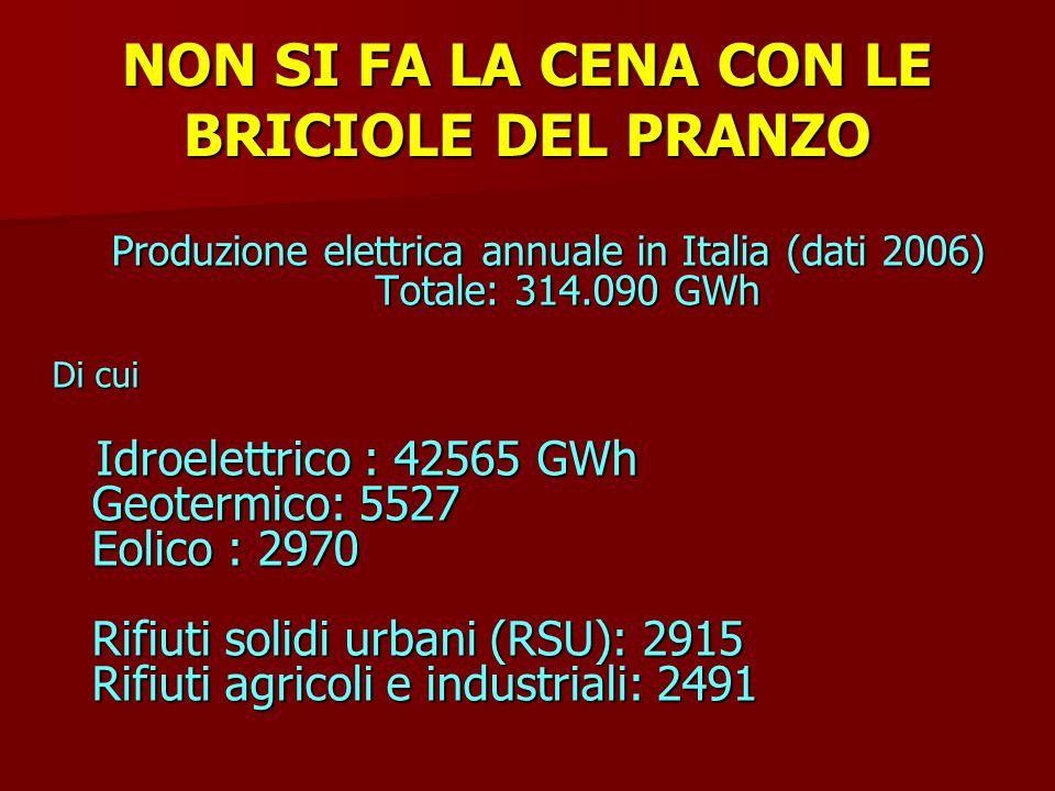 NON SI FA LA CENA CON LE BRICIOLE DEL PRANZO Produzione elettrica annuale in Italia (dati 2006) Totale: 314.090 GWh Di cui Idroelettrico : 42565 GWh Geotermico: 5527 Eolico : 2970 Rifiuti solidi urbani (RSU): 2915 Rifiuti agricoli e industriali: 2491 Idroelettrico : 42565 GWh Geotermico: 5527 Eolico : 2970 Rifiuti solidi urbani (RSU): 2915 Rifiuti agricoli e industriali: 2491