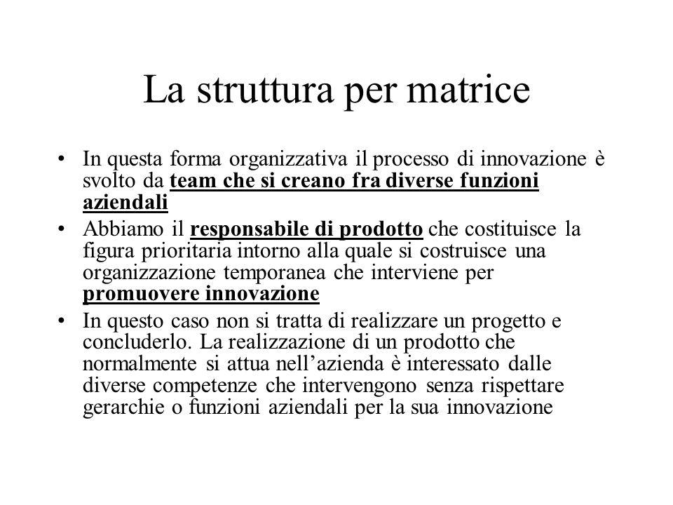 La struttura per matrice In questa forma organizzativa il processo di innovazione è svolto da team che si creano fra diverse funzioni aziendali Abbiam