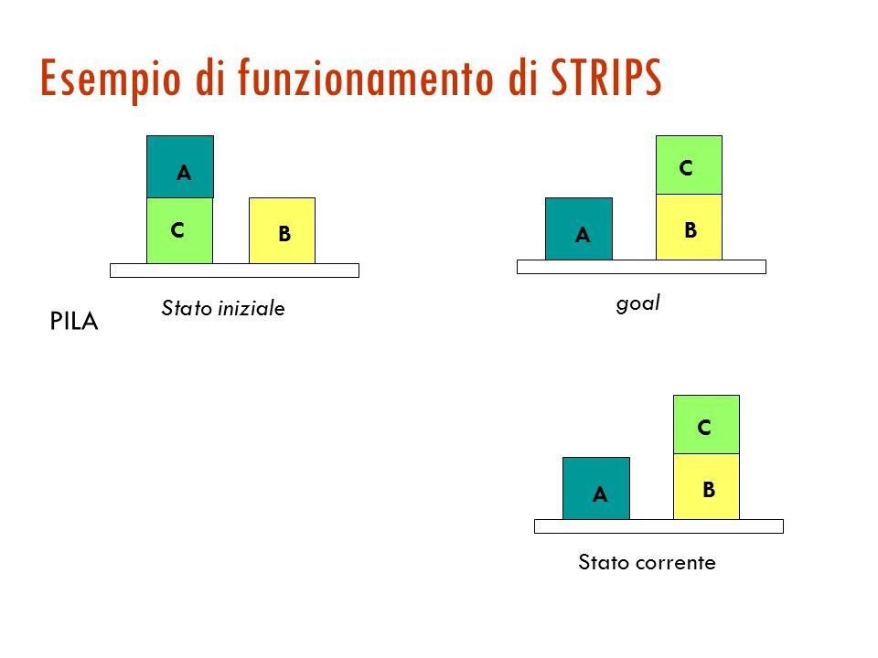 Pianificazione nello spazio degli stati  Pianificazione come ricerca  con le assunzioni fatte per STRIPS lo spazio degli stati è finito  Direzione