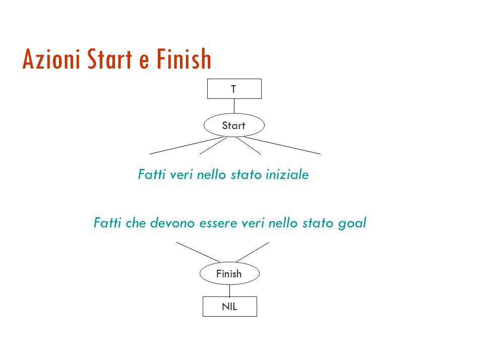 Partial Order Planning (POP)  Si parte da un piano vuoto  Ad ogni passo si utilizzano operatori  di aggiunta di azioni per soddisfare precondizioni