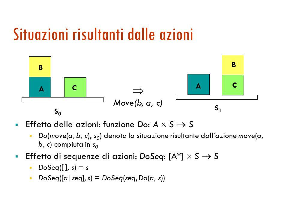 Situazioni risultanti dalle azioni  Effetto delle azioni: funzione Do: A  S  S  Do(move(a, b, c), s 0 ) denota la situazione risultante dall'azione move(a, b, c) compiuta in s 0  Effetto di sequenze di azioni: DoSeq: [A*]  S  S  DoSeq([ ], s) = s  DoSeq([a seq], s) = DoSeq(seq, Do(a, s)) C B A S0S0 C B A S1S1  Move(b, a, c)