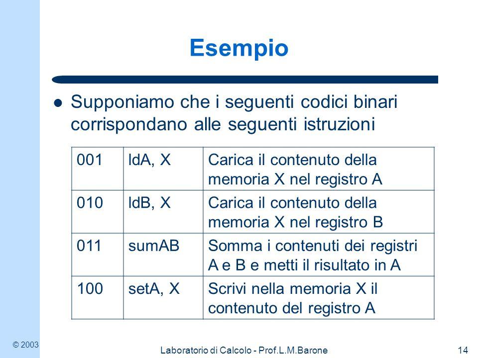 © 2003 Laboratorio di Calcolo - Prof.L.M.Barone14 Esempio Supponiamo che i seguenti codici binari corrispondano alle seguenti istruzioni 001ldA, XCarica il contenuto della memoria X nel registro A 010ldB, XCarica il contenuto della memoria X nel registro B 011sumABSomma i contenuti dei registri A e B e metti il risultato in A 100setA, XScrivi nella memoria X il contenuto del registro A