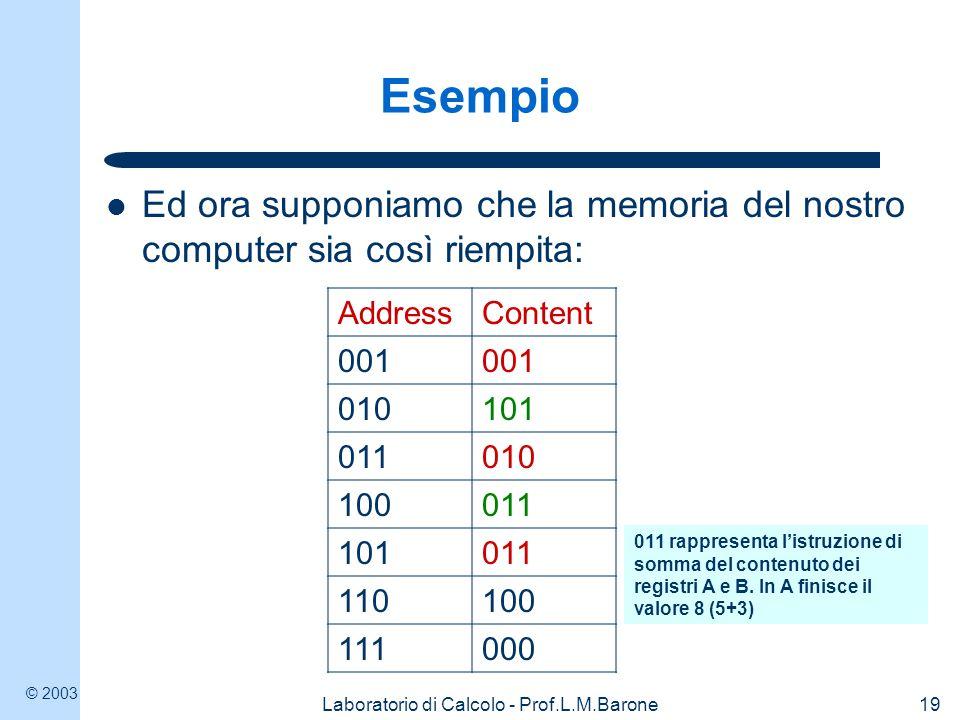 © 2003 Laboratorio di Calcolo - Prof.L.M.Barone19 Esempio Ed ora supponiamo che la memoria del nostro computer sia così riempita: AddressContent 001 010101 011010 100011 101011 110100 111000 011 rappresenta l'istruzione di somma del contenuto dei registri A e B.