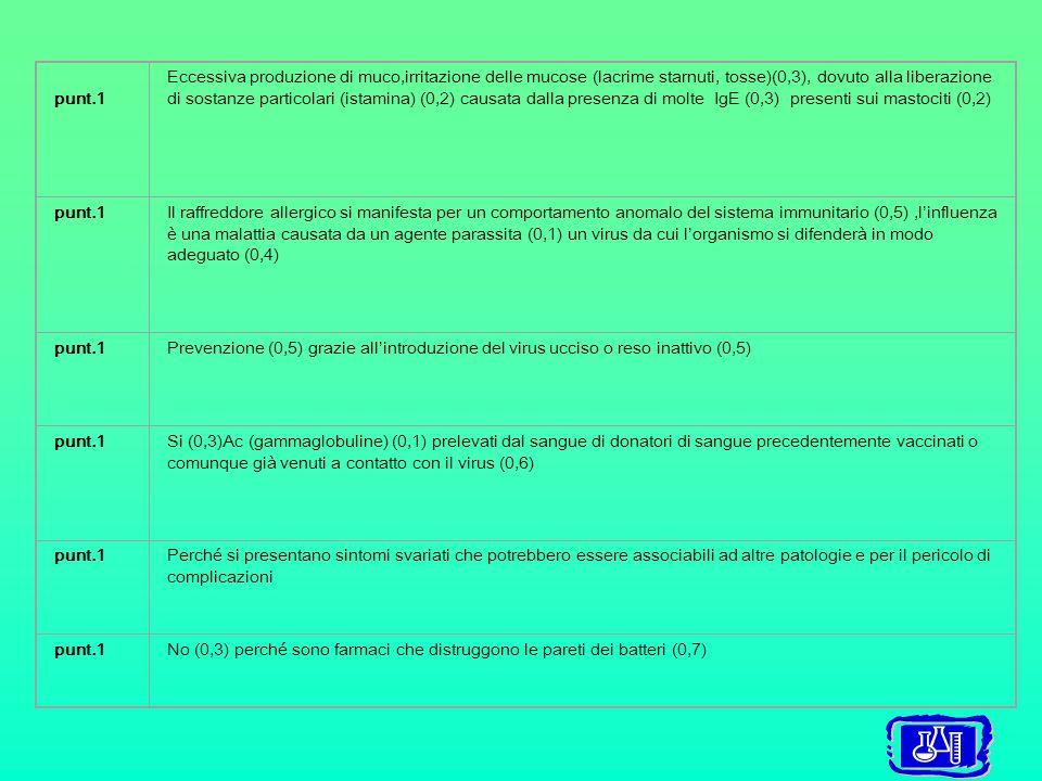 punt.1 Eccessiva produzione di muco,irritazione delle mucose (lacrime starnuti, tosse)(0,3), dovuto alla liberazione di sostanze particolari (istamina) (0,2) causata dalla presenza di molte IgE (0,3) presenti sui mastociti (0,2) punt.1Il raffreddore allergico si manifesta per un comportamento anomalo del sistema immunitario (0,5),l'influenza è una malattia causata da un agente parassita (0,1) un virus da cui l'organismo si difenderà in modo adeguato (0,4) punt.1Prevenzione (0,5) grazie all'introduzione del virus ucciso o reso inattivo (0,5) punt.1Si (0,3)Ac (gammaglobuline) (0,1) prelevati dal sangue di donatori di sangue precedentemente vaccinati o comunque già venuti a contatto con il virus (0,6) punt.1Perché si presentano sintomi svariati che potrebbero essere associabili ad altre patologie e per il pericolo di complicazioni punt.1No (0,3) perché sono farmaci che distruggono le pareti dei batteri (0,7)