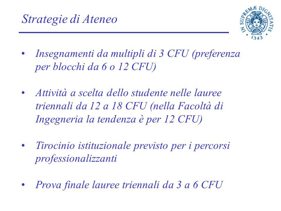 Strategie di Ateneo Insegnamenti da multipli di 3 CFU (preferenza per blocchi da 6 o 12 CFU) Attività a scelta dello studente nelle lauree triennali d