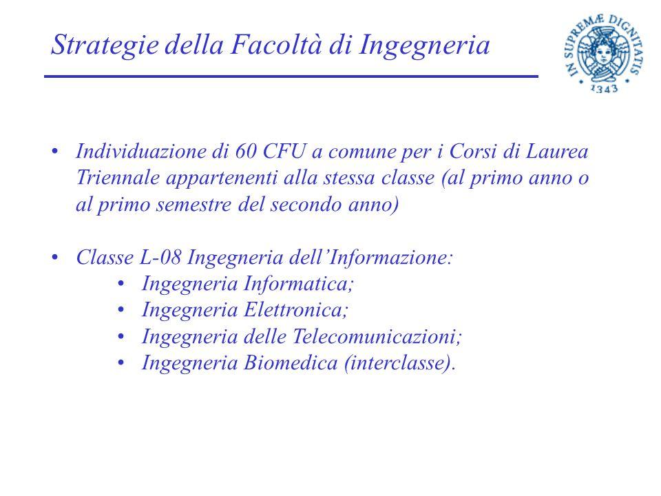 Strategie della Facoltà di Ingegneria Individuazione di 60 CFU a comune per i Corsi di Laurea Triennale appartenenti alla stessa classe (al primo anno