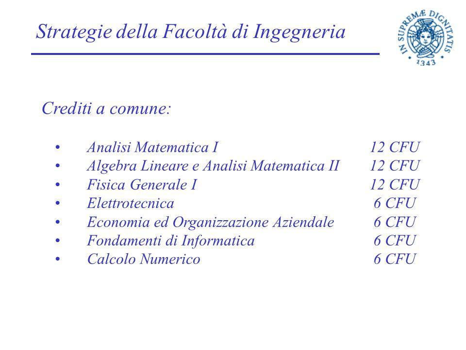 Strategie della Facoltà di Ingegneria Crediti a comune: Analisi Matematica I12 CFU Algebra Lineare e Analisi Matematica II12 CFU Fisica Generale I12 C