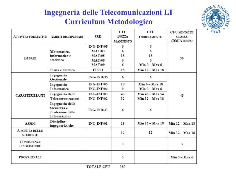 Ingegneria delle Telecomunicazioni LT Curriculum Metodologico