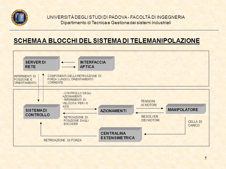 5 UNIVERSITÀ DEGLI STUDI DI PADOVA - FACOLTÀ DI INGEGNERIA Dipartimento di Tecnica e Gestione dei sistemi industriali INTERFACCIA APTICA SERVER DI RET