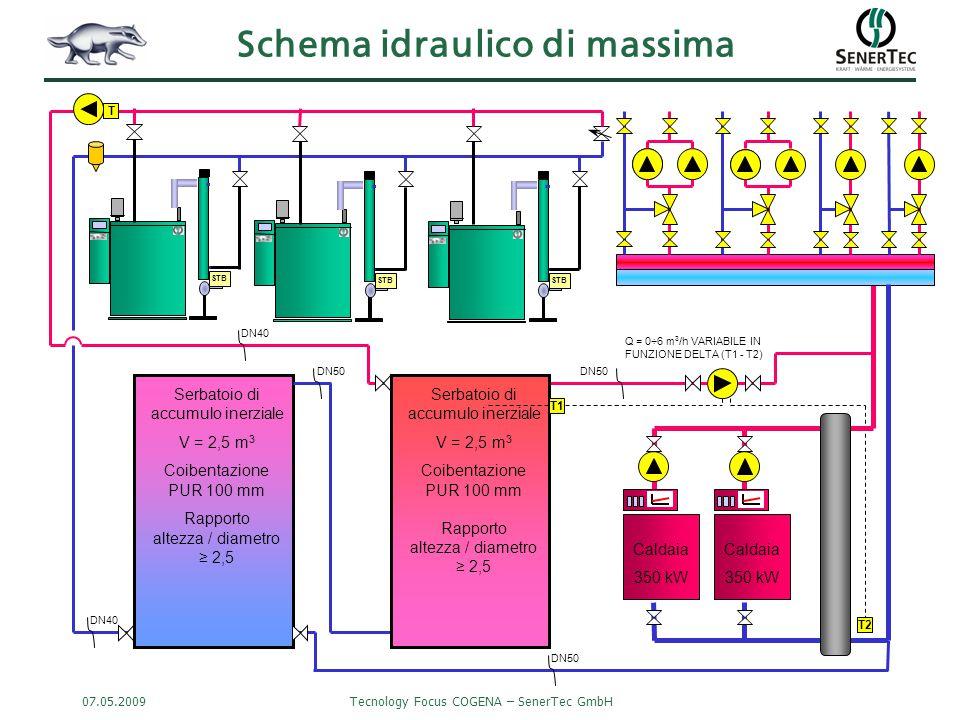 07.05.2009Tecnology Focus COGENA – SenerTec GmbH Schema idraulico di massima STB Caldaia 350 kW STB Serbatoio di accumulo inerziale V = 2,5 m 3 Coibentazione PUR 100 mm Rapporto altezza / diametro ≥ 2,5 Serbatoio di accumulo inerziale V = 2,5 m 3 Coibentazione PUR 100 mm Rapporto altezza / diametro ≥ 2,5 DN40 DN50 T1 T2 Q = 0÷6 m 3 /h VARIABILE IN FUNZIONE DELTA (T1 - T2) Caldaia 350 kW DN50 T