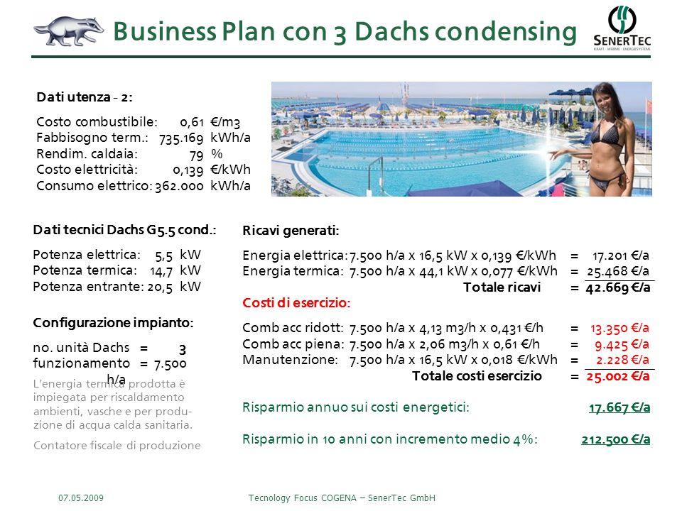 07.05.2009Tecnology Focus COGENA – SenerTec GmbH Business Plan con 3 Dachs condensing Ricavi generati: Energia elettrica:7.500 h/a x 16,5 kW x 0,139 €/kWh=17.201 €/a Energia termica:7.500 h/a x 44,1 kW x 0,077 €/kWh=25.468 €/a Totale ricavi= 42.669 €/a Costi di esercizio: Comb acc ridott:7.500 h/a x 4,13 m3/h x 0,431 €/h=13.350 €/a Comb acc piena:7.500 h/a x 2,06 m3/h x 0,61 €/h=9.425 €/a Manutenzione:7.500 h/a x 16,5 kW x 0,018 €/kWh= 2.228 €/a Totale costi esercizio= 25.002 €/a Risparmio annuo sui costi energetici:17.667 €/a Risparmio in 10 anni con incremento medio 4%:212.500 €/a Dati utenza - 2: Costo combustibile:0,61€/m3 Fabbisogno term.:735.169kWh/a Rendim.