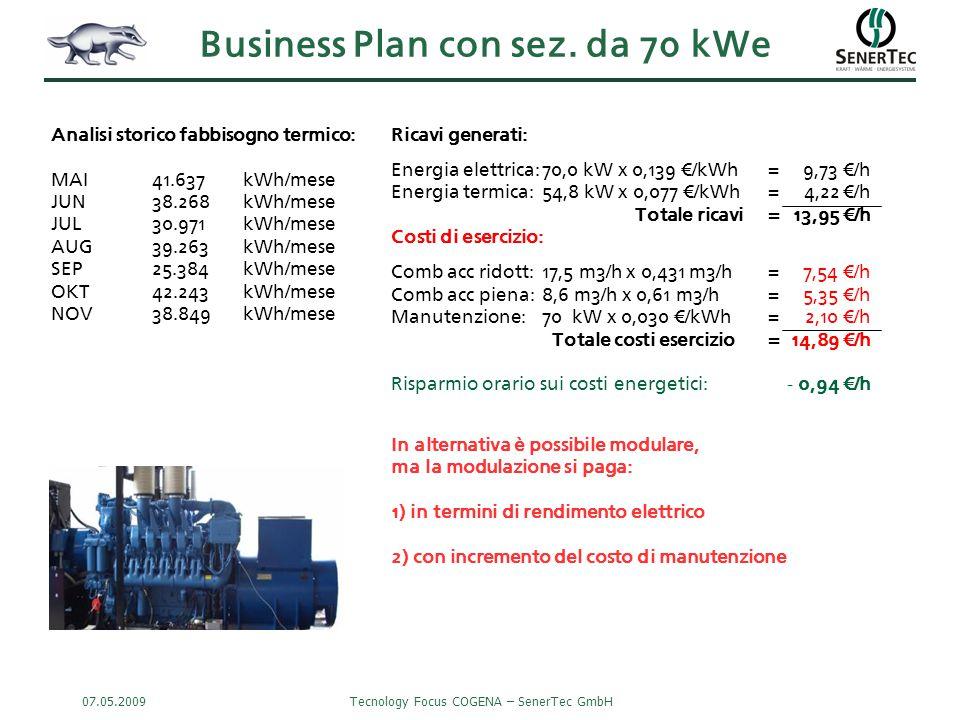 07.05.2009Tecnology Focus COGENA – SenerTec GmbH Ricavi generati: Energia elettrica:70,0 kW x 0,139 €/kWh=9,73 €/h Energia termica:54,8 kW x 0,077 €/kWh=4,22 €/h Totale ricavi= 13,95 €/h Costi di esercizio: Comb acc ridott:17,5 m3/h x 0,431 m3/h=7,54 €/h Comb acc piena:8,6 m3/h x 0,61 m3/h=5,35 €/h Manutenzione:70 kW x 0,030 €/kWh= 2,10 €/h Totale costi esercizio= 14,89 €/h Risparmio orario sui costi energetici:- 0,94 €/h In alternativa è possibile modulare, ma la modulazione si paga: 1) in termini di rendimento elettrico 2) con incremento del costo di manutenzione Analisi storico fabbisogno termico: MAI 41.637 kWh/mese JUN 38.268 kWh/mese JUL 30.971 kWh/mese AUG 39.263 kWh/mese SEP 25.384 kWh/mese OKT 42.243 kWh/mese NOV 38.849 kWh/mese Business Plan con sez.