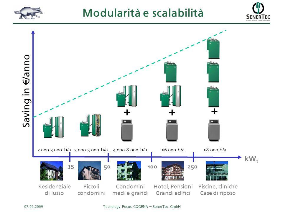 07.05.2009Tecnology Focus COGENA – SenerTec GmbH SICUREZZA grazie alla ridondanza RENDIMENTO COSTANTE accensione in sequenza in funzione del carico a rendimento elettrico costante SCALABILITA' possibilità di realizzare l'impianto in più step, per adeguarlo ai reali fabbisogni energetici dell'edificio DURATA & AFFIDABILITA' aspettativa vita motore: 80 mila ore 20 mila unità prodotte dal 1996 ad oggi P el η el Vantaggi della soluzione in cascata