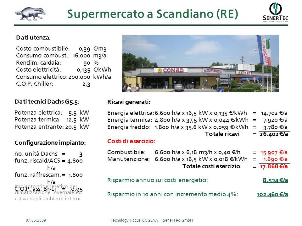 07.05.2009Tecnology Focus COGENA – SenerTec GmbH Supermercato a Scandiano (RE) Ricavi generati: Energia elettrica:6.600 h/a x 16,5 kW x 0,135 €/kWh=14.702 €/a Energia termica:4.800 h/a x 37,5 kW x 0,044 €/kWh=7.920 €/a Energia freddo:1.800 h/a x 35,6 kW x 0,059 €/kWh=3.780 €/a Totale ricavi= 26.402 €/a Costi di esercizio: Combustibile:6.600 h/a x 6,18 m3/h x 0,40 €/h=15.907 €/a Manutenzione:6.600 h/a x 16,5 kW x 0,018 €/kWh= 1.690 €/a Totale costi esercizio= 17.868 €/a Risparmio annuo sui costi energetici:8.534 €/a Risparmio in 10 anni con incremento medio 4%:102.460 €/a Dati tecnici Dachs G5.5: Potenza elettrica:5,5kW Potenza termica:12,5kW Potenza entrante:20,5kW Dati utenza: Costo combustibile:0,39€/m3 Consumo combust.:16.000m3/a Rendim.