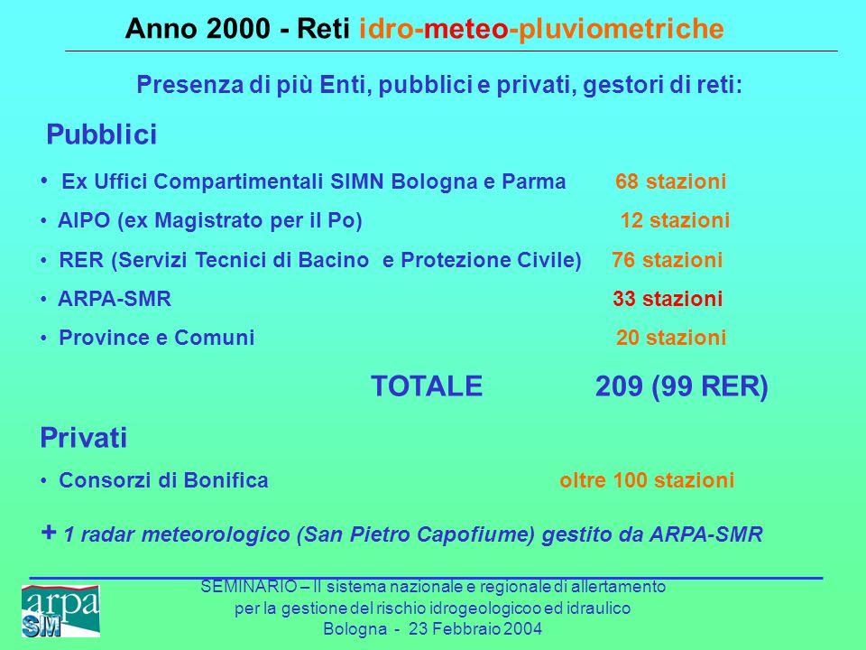 SEMINARIO – Il sistema nazionale e regionale di allertamento per la gestione del rischio idrogeologicoo ed idraulico Bologna - 23 Febbraio 2004 Anno 2000 - Reti idro-meteo-pluviometriche Presenza di più Enti, pubblici e privati, gestori di reti: Pubblici Ex Uffici Compartimentali SIMN Bologna e Parma 68 stazioni AIPO (ex Magistrato per il Po) 12 stazioni RER (Servizi Tecnici di Bacino e Protezione Civile) 76 stazioni ARPA-SMR 33 stazioni Province e Comuni 20 stazioni TOTALE 209 (99 RER) Privati Consorzi di Bonifica oltre 100 stazioni + 1 radar meteorologico (San Pietro Capofiume) gestito da ARPA-SMR