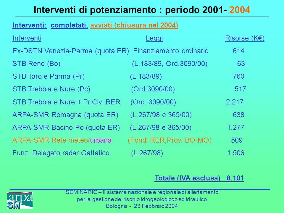 SEMINARIO – Il sistema nazionale e regionale di allertamento per la gestione del rischio idrogeologicoo ed idraulico Bologna - 23 Febbraio 2004 Interventi di potenziamento : periodo 2001- 2004 Interventi Num.