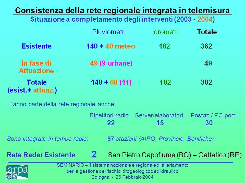 SEMINARIO – Il sistema nazionale e regionale di allertamento per la gestione del rischio idrogeologicoo ed idraulico Bologna - 23 Febbraio 2004 Consistenza della rete regionale integrata in telemisura Situazione a completamento degli interventi (2003 - 2004) Fanno parte della rete regionale anche: Ripetitori radio Server/elaboratori Postaz./ PC port.