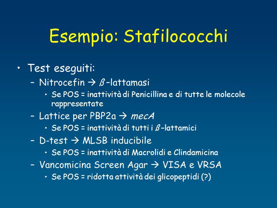 Esempio: Stafilococchi Test eseguiti: –Nitrocefin  ß –lattamasi Se POS = inattività di Penicillina e di tutte le molecole rappresentate –Lattice per