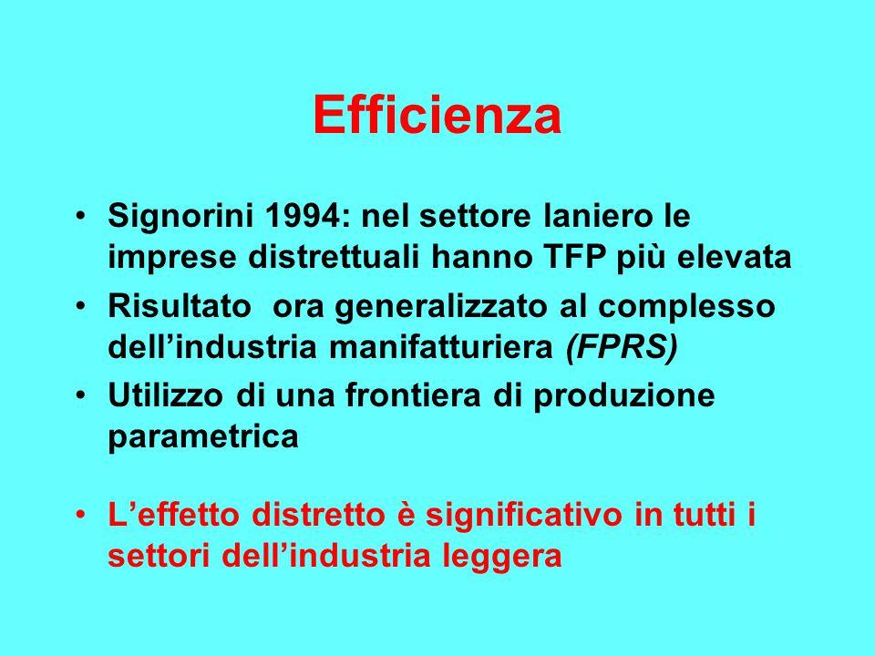Efficienza Signorini 1994: nel settore laniero le imprese distrettuali hanno TFP più elevata Risultato ora generalizzato al complesso dell'industria m