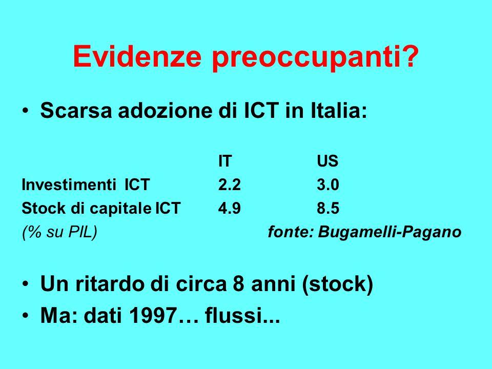 Evidenze preoccupanti? Scarsa adozione di ICT in Italia: ITUS Investimenti ICT2.23.0 Stock di capitale ICT4.98.5 (% su PIL)fonte: Bugamelli-Pagano Un