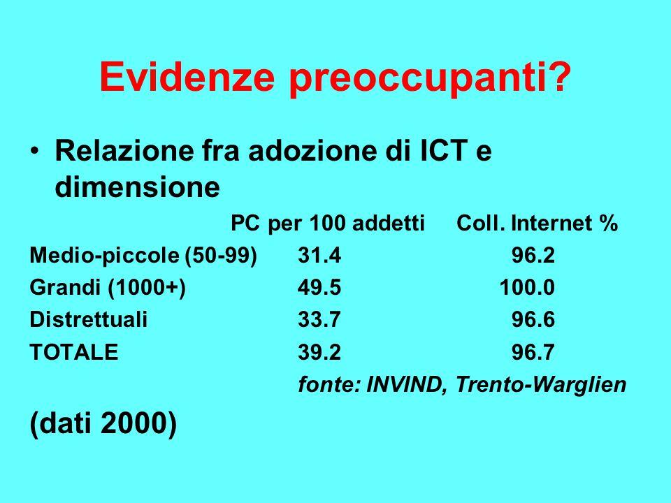 Evidenze preoccupanti? Relazione fra adozione di ICT e dimensione PC per 100 addetti Coll. Internet % Medio-piccole (50-99)31.4 96.2 Grandi (1000+)49.