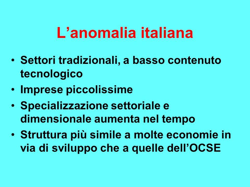 L'anomalia italiana Settori tradizionali, a basso contenuto tecnologico Imprese piccolissime Specializzazione settoriale e dimensionale aumenta nel tempo Struttura più simile a molte economie in via di sviluppo che a quelle dell'OCSE