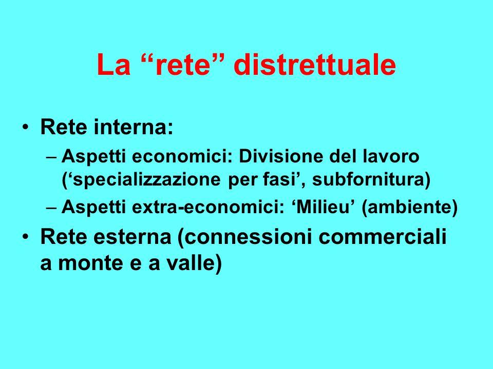 La rete distrettuale Rete interna: –Aspetti economici: Divisione del lavoro ('specializzazione per fasi', subfornitura) –Aspetti extra-economici: 'Milieu' (ambiente) Rete esterna (connessioni commerciali a monte e a valle)