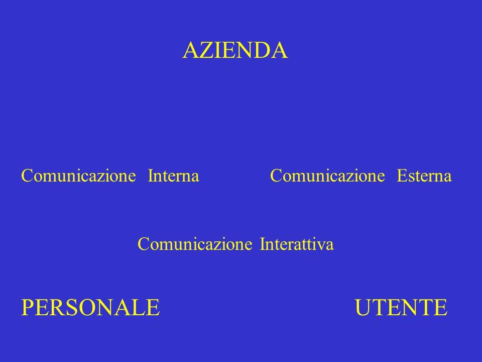 AZIENDA PERSONALEUTENTE Comunicazione InternaComunicazione Esterna Comunicazione Interattiva
