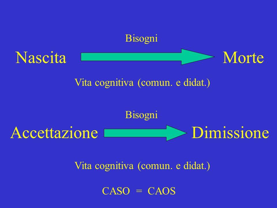 Nascita Morte Accettazione Dimissione Bisogni Vita cognitiva (comun. e didat.) CASO = CAOS