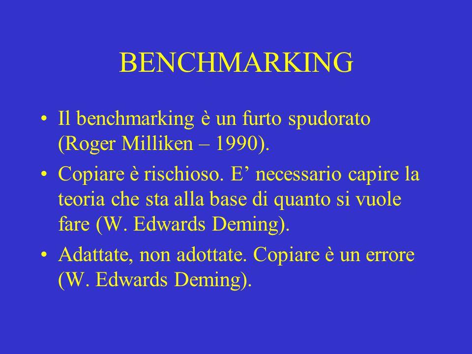 BENCHMARKING Il benchmarking è un furto spudorato (Roger Milliken – 1990). Copiare è rischioso. E' necessario capire la teoria che sta alla base di qu
