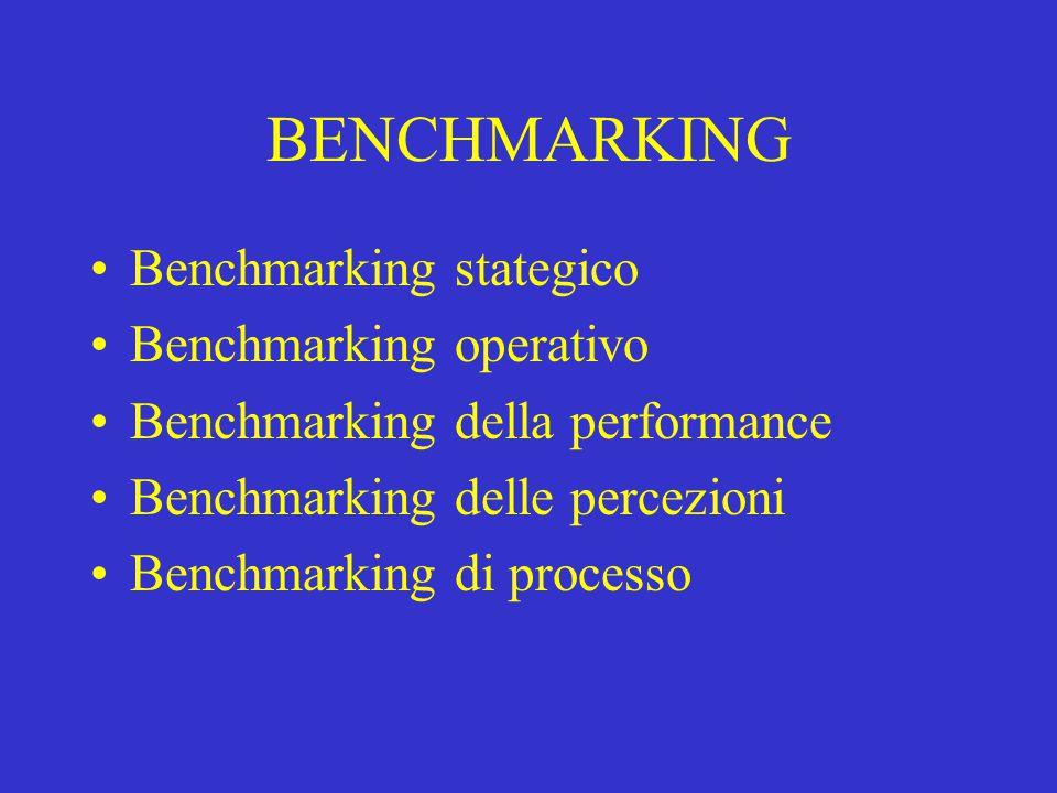 BENCHMARKING Benchmarking stategico Benchmarking operativo Benchmarking della performance Benchmarking delle percezioni Benchmarking di processo