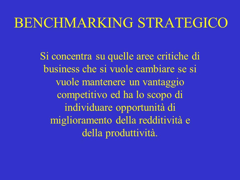 BENCHMARKING STRATEGICO Si concentra su quelle aree critiche di business che si vuole cambiare se si vuole mantenere un vantaggio competitivo ed ha lo