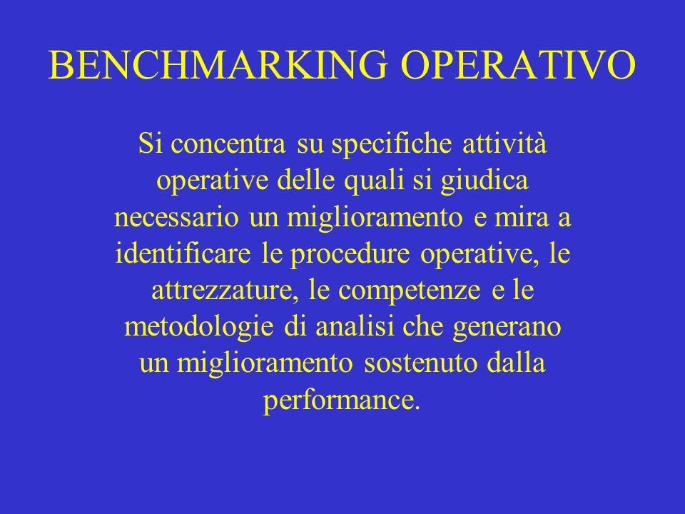 BENCHMARKING OPERATIVO Si concentra su specifiche attività operative delle quali si giudica necessario un miglioramento e mira a identificare le proce